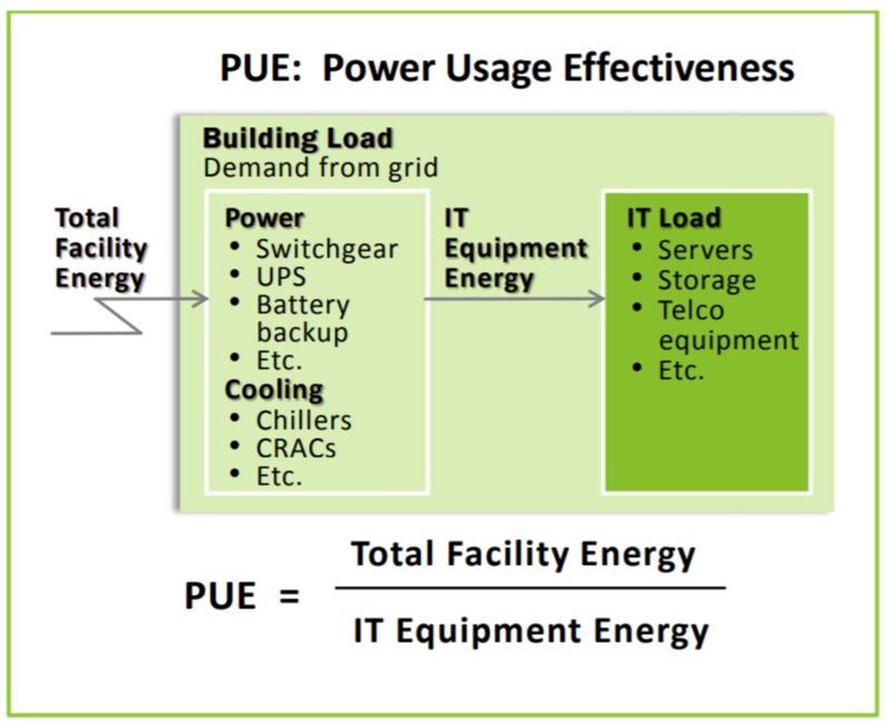 Diagram exaplaining how to calculate PUE by calculating energy use from power, cooling and IT equipment, including the IT load requirements