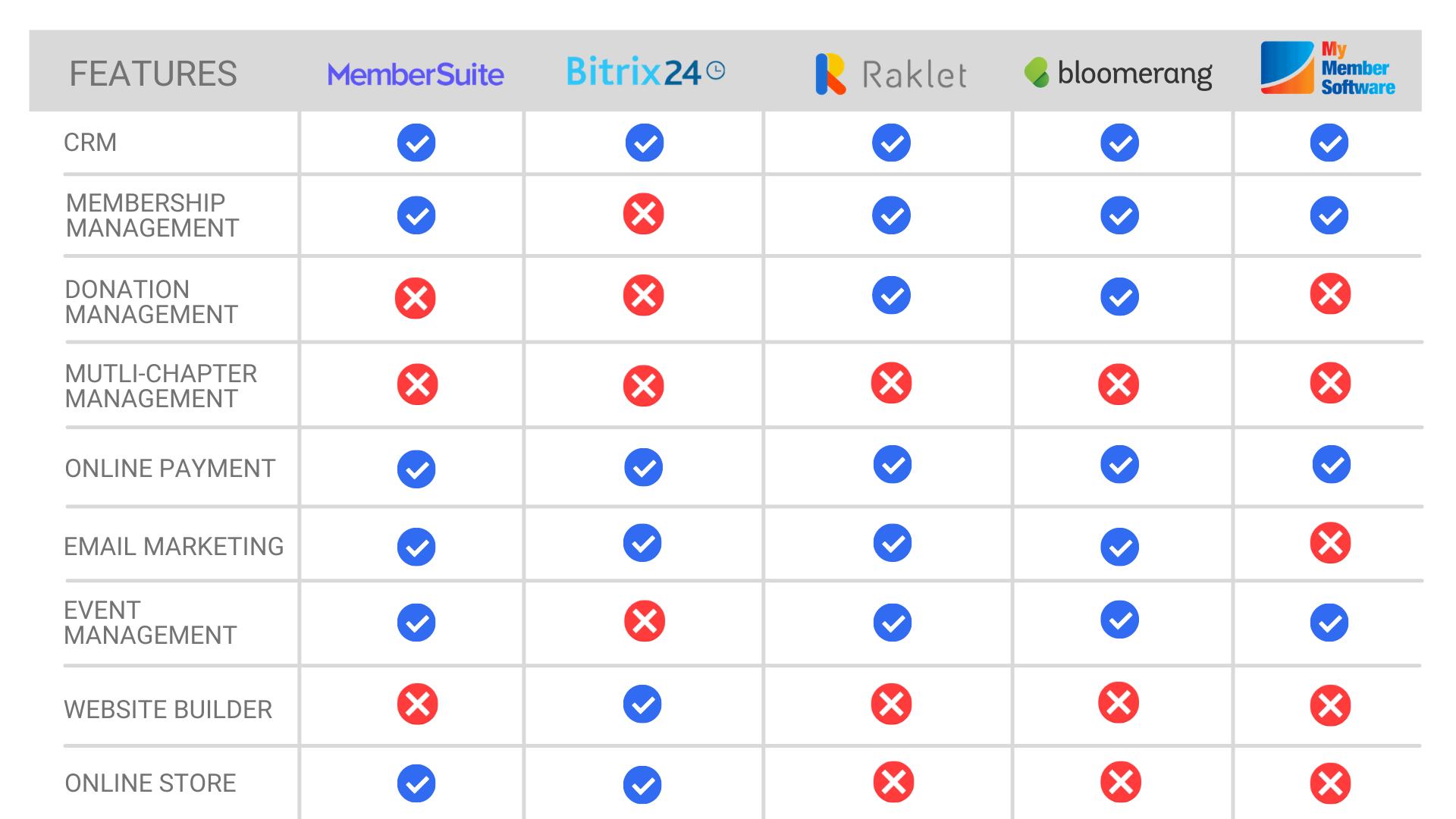 association-management-software-comparison-table