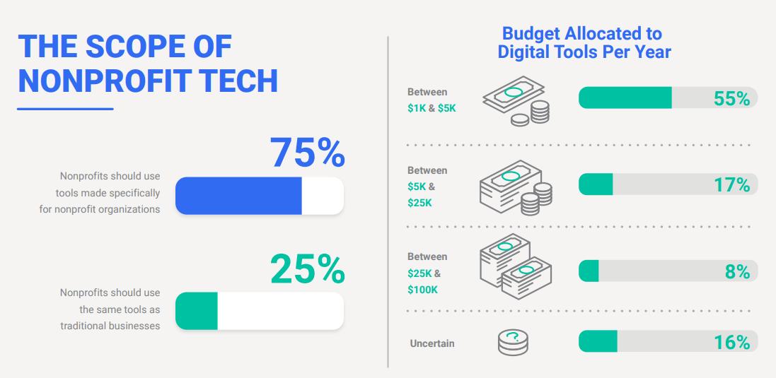 nonprofit-technology-annual-budget