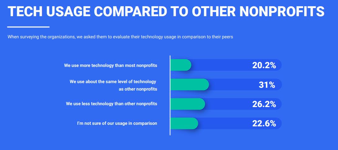 nonprofit-technology-usage-compare