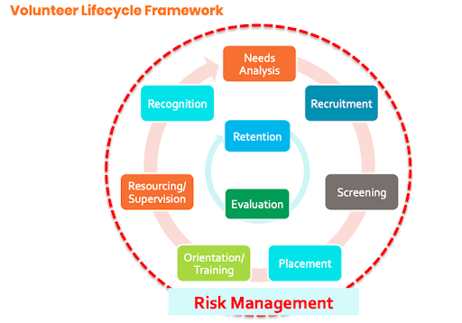 volunteer-management-lifecycle