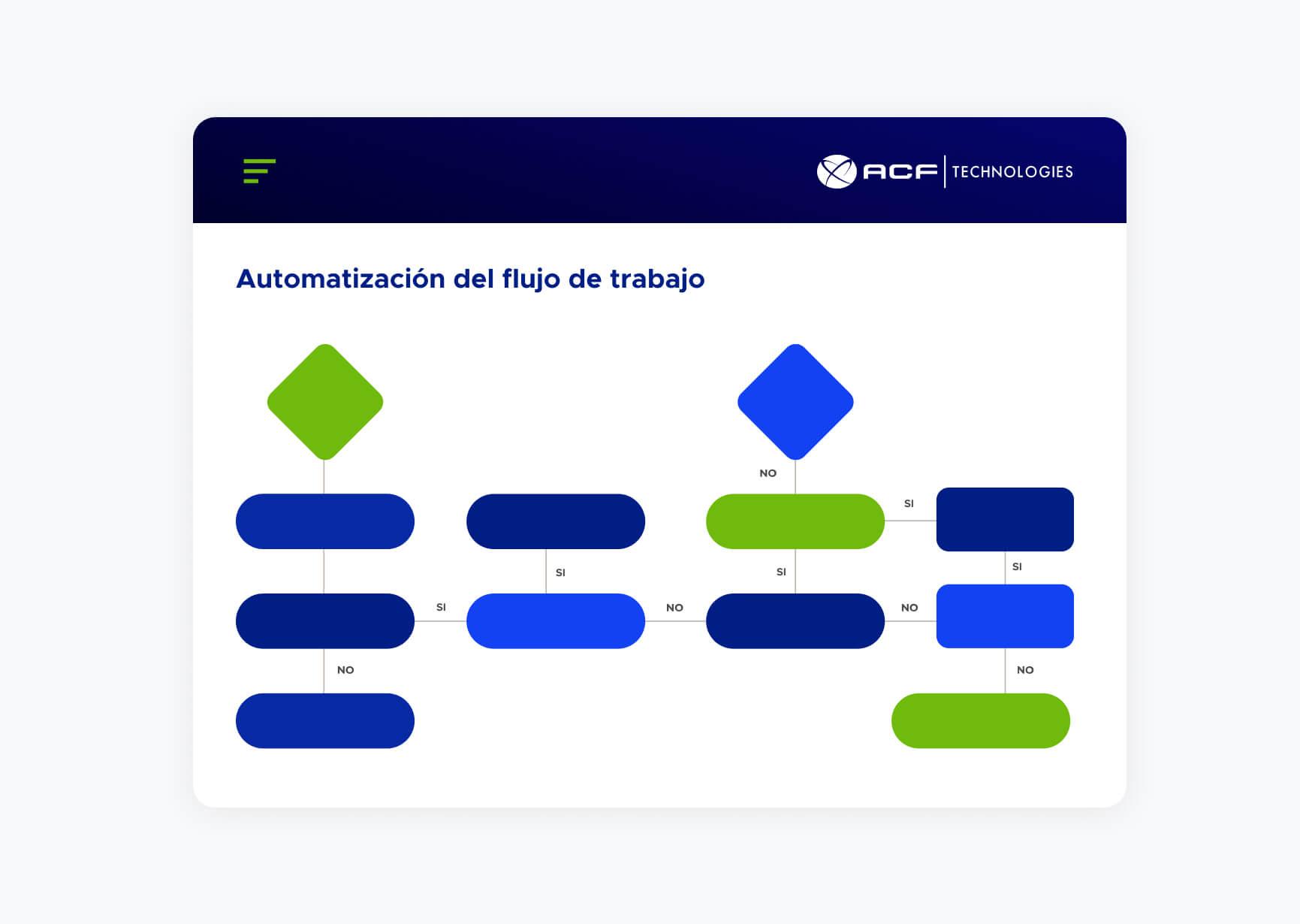 Gráfico de automatización del flujo de trabajo de ACF Technologies