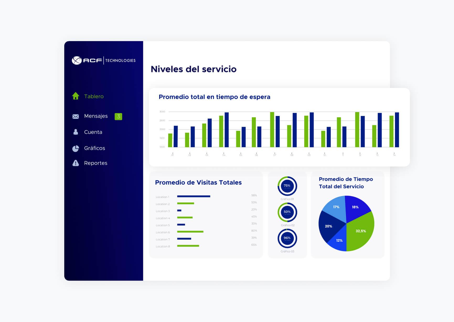Varios gráficos simulando la pantalla de seguimineto del software de ACF Technologies