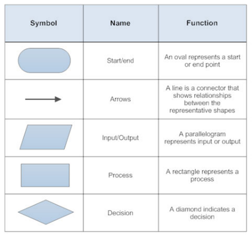 Flow Chart 5