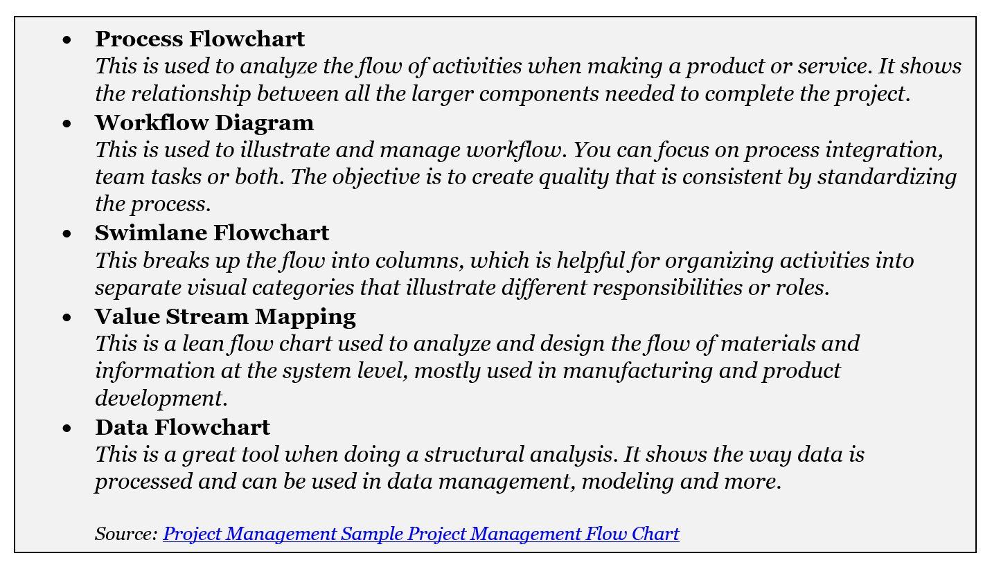 Flow Chart 7