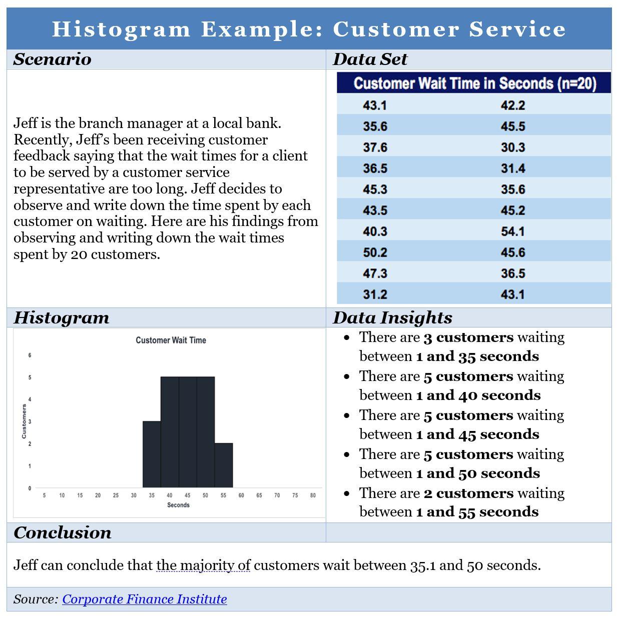 Histogram PMP 5