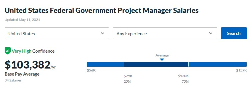 PMP Federal Government Salaries