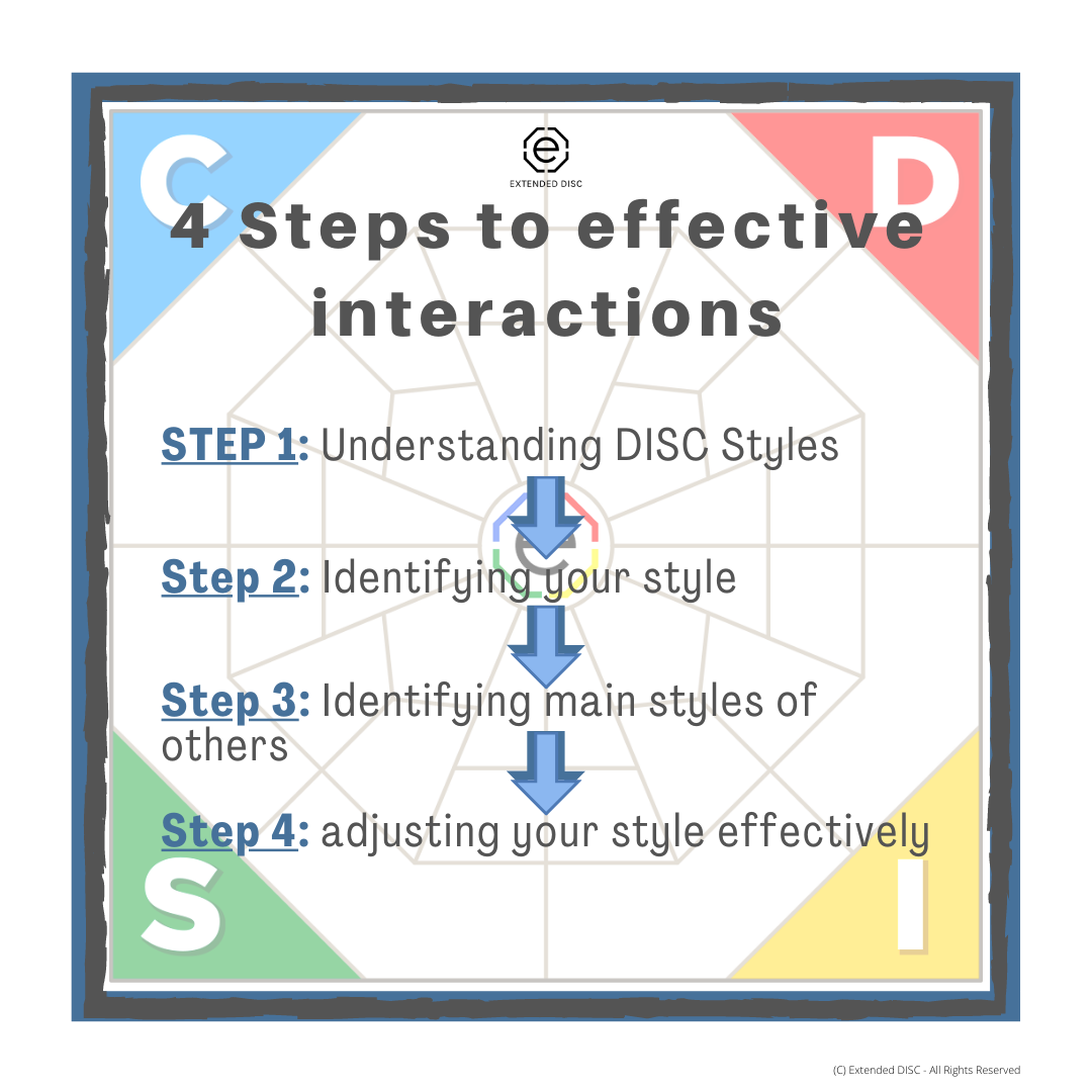 4 Steps to Effective Interactions Infographic (1)