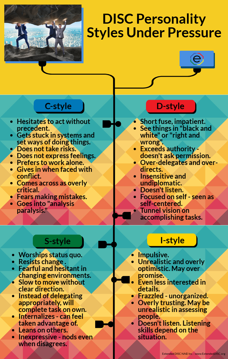 DISC Personality Styles Under Pressure Infographic