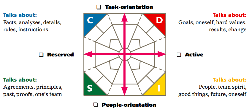 Step 3 Identifying styles of others diamond