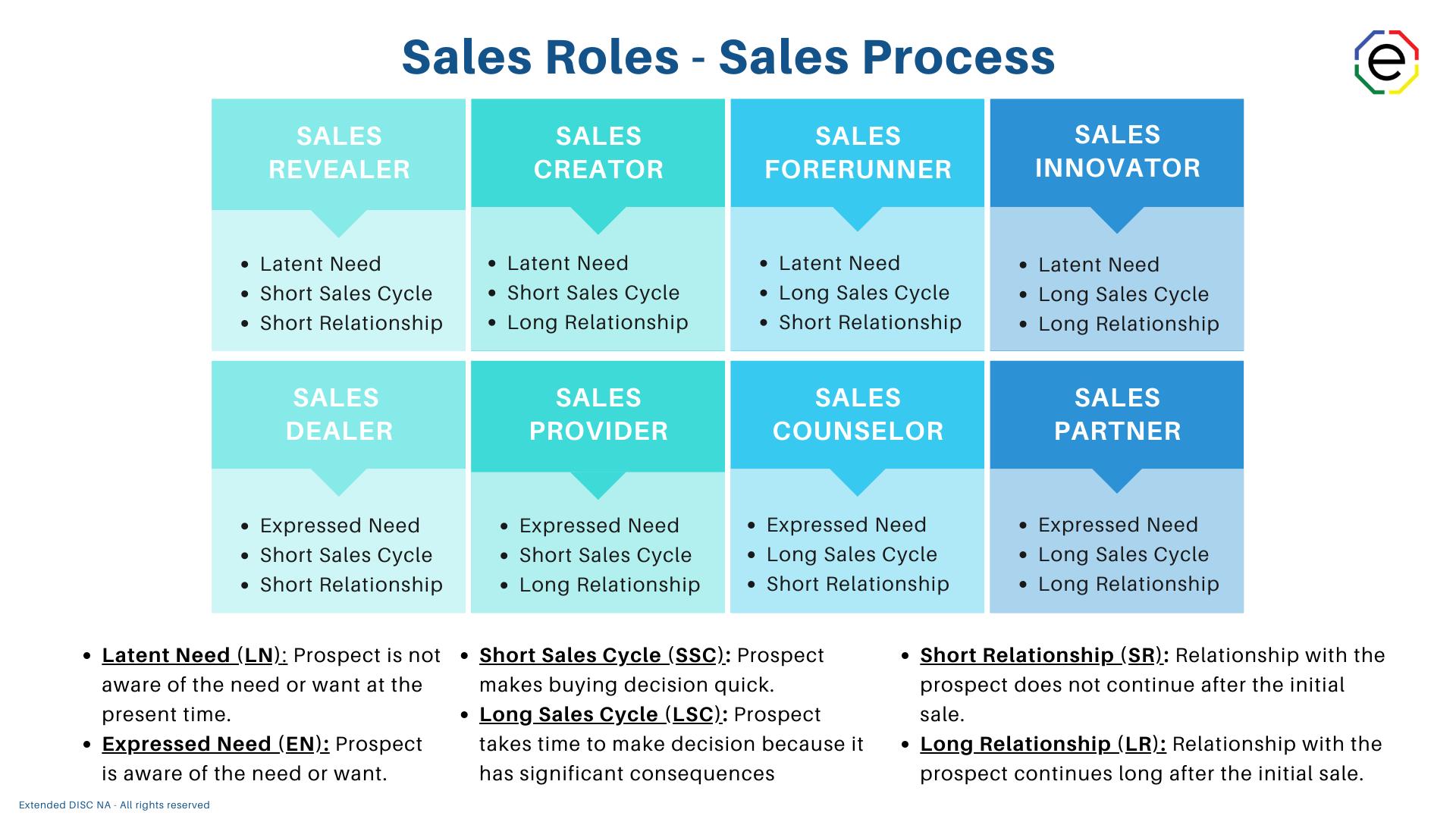 Sales Roles Sales Process