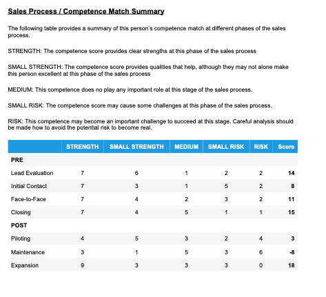 Sales Process and Competence Report Match Summary