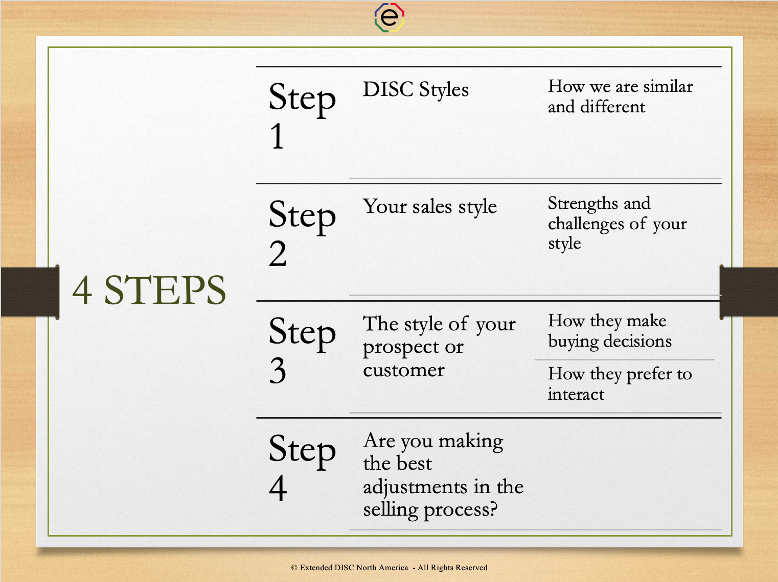 4 steps to successful sales interactions webinar slide