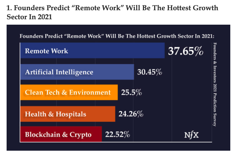 Screenshot of NFX's 2021 Predictions report