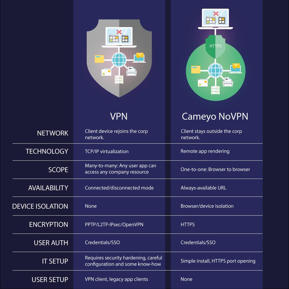 Cameyo NoVPN comparison chart vs. VPN