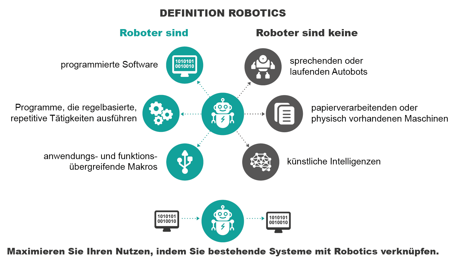 Definition Robotics