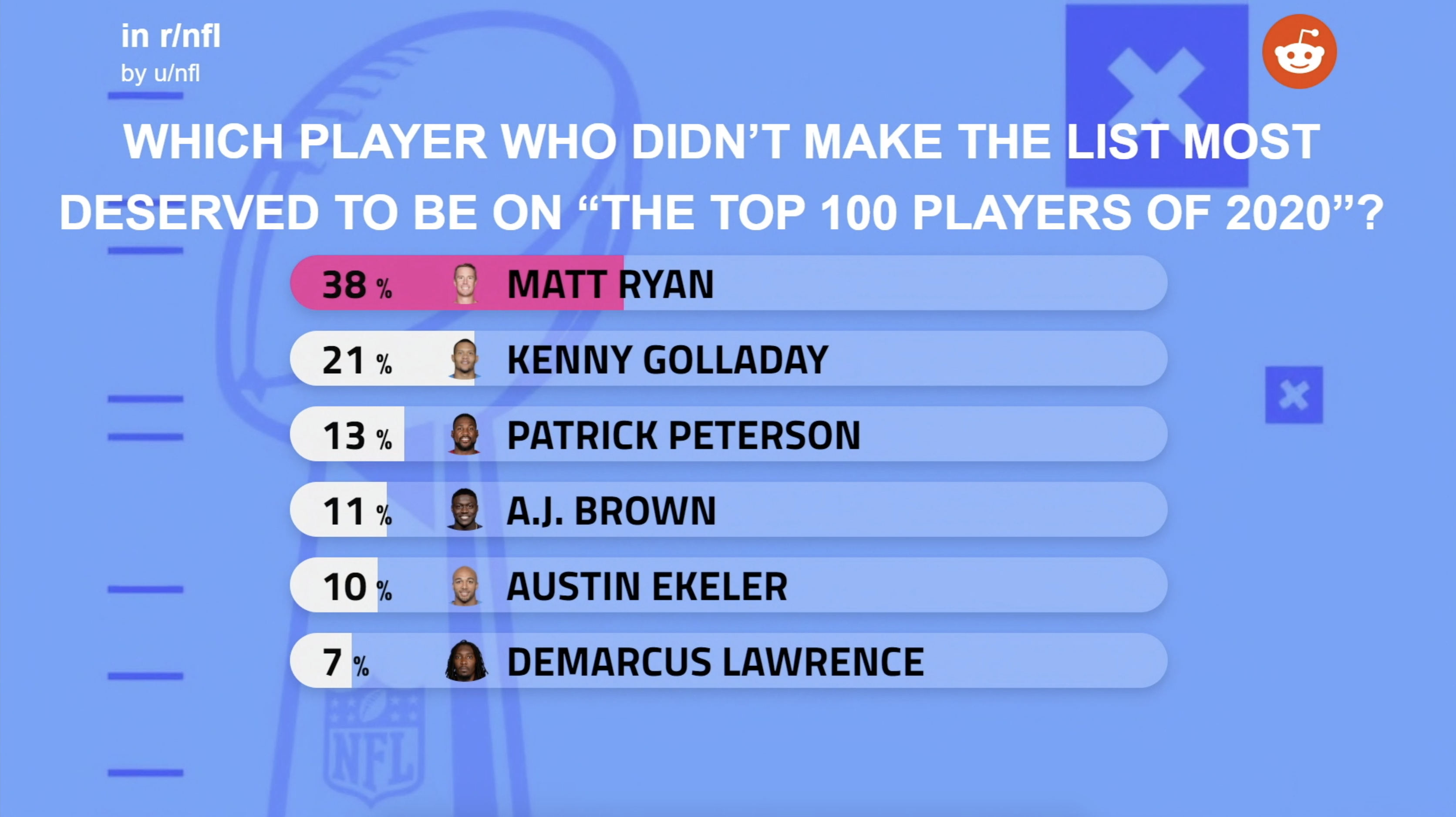 NFL Network Reddit Poll to prompt discussion on the NFL Top 100 Players of 2020 list