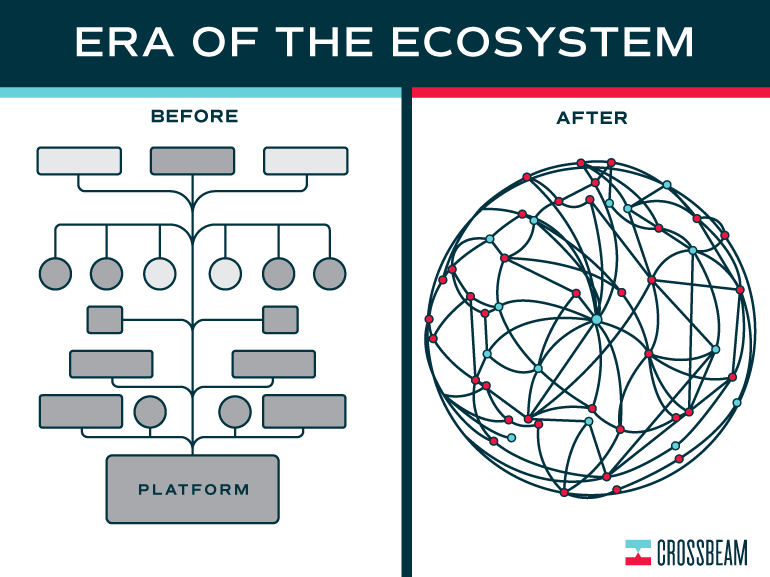 era of ecosystem