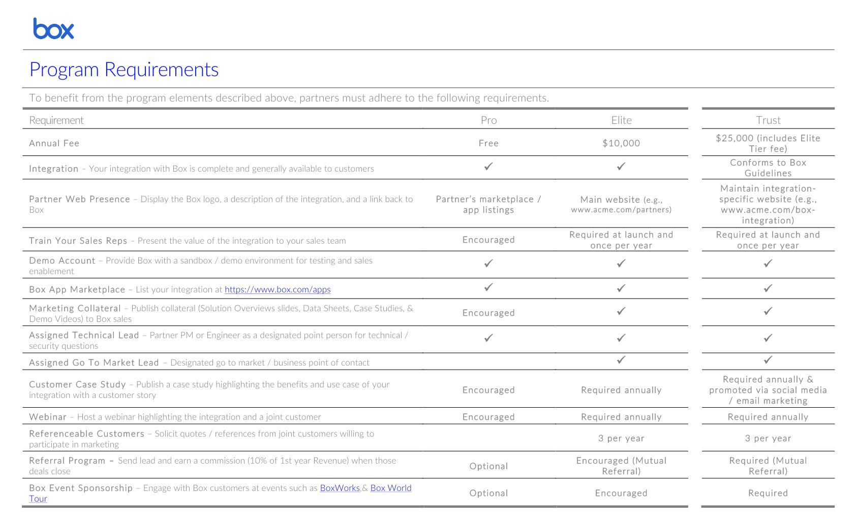 Box program requirements