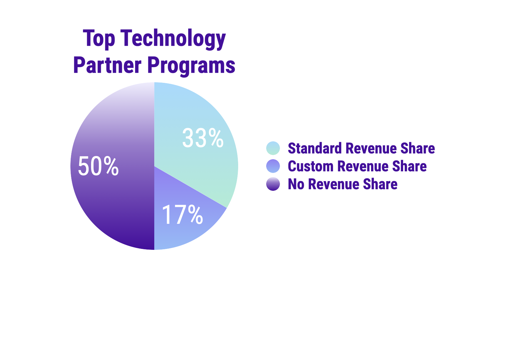 Top Technology Partner Programs Revenue Share