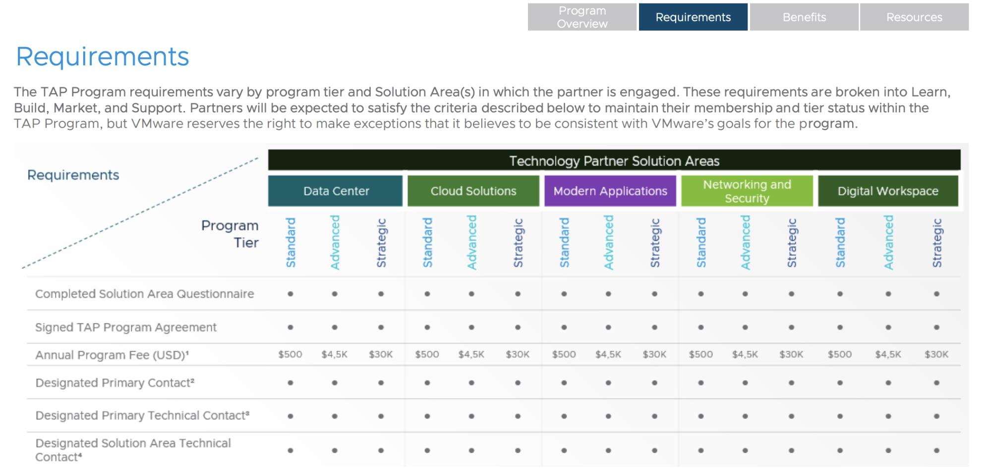VMWare partner requirements