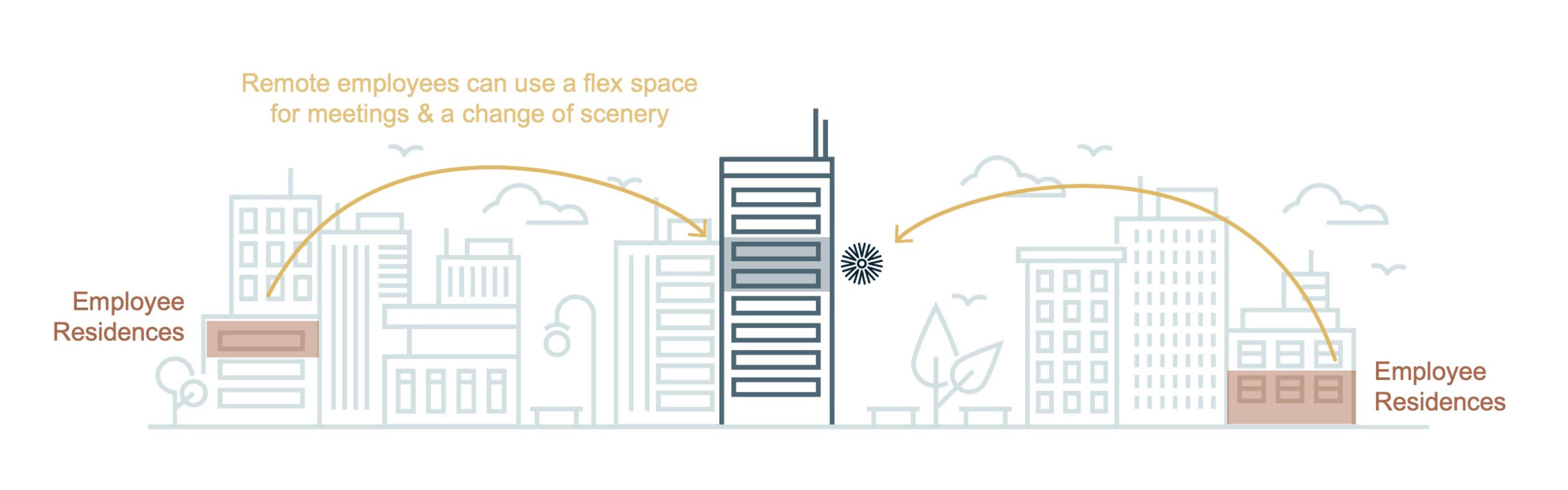 how-enterprise-companies-use-flex-remote-first