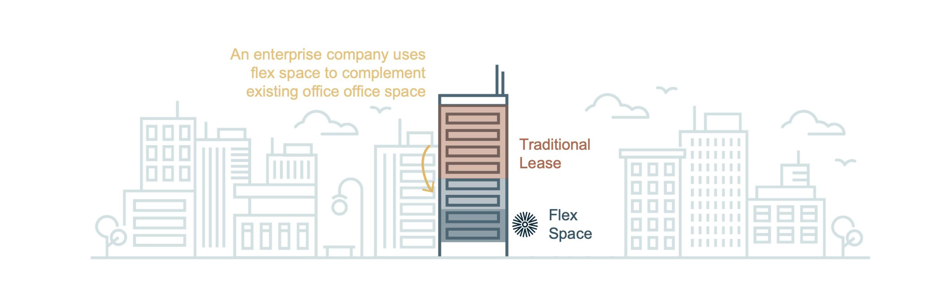 how-enterprise-companies-use-flex-space-peak-occupancy