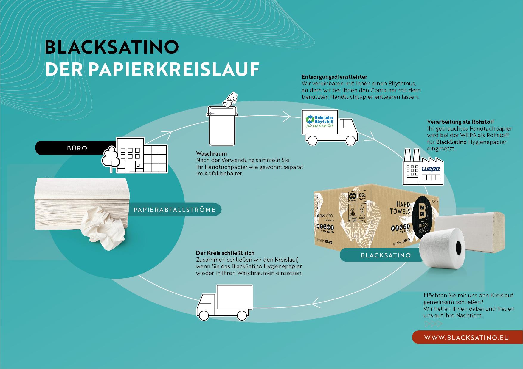 BlackSatino Infographic - Enkele kringloop_handdoekpapier_DU_web