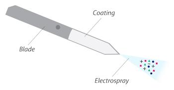 Restek Coated Blade Spray product diagram