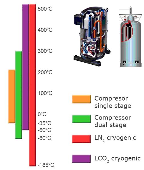 Figure 2. Temperature range of various cooling methods.