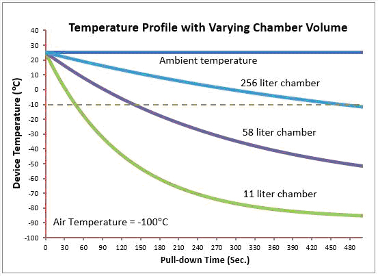 Figure 3. Performance relationship between device size and chamber volume. Using the same UUT under the same load, a properly sized environment reached -10°C in 50 sec, or 3 to 9 times faster than the larger chambers.