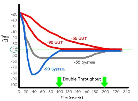 Figure 4. Heat transfer capacity determines environment response time. Low-tmeprature cooling capability and flow rate will bring UUT to temperature faster.