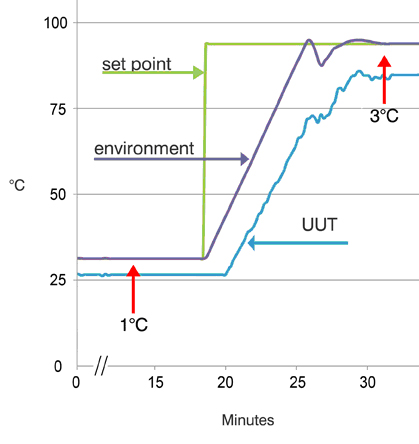 Figure 5. Environment control using temperature of UUT. Control algorithms drive chamber temperature past set point to speed UUT getting to temperature.