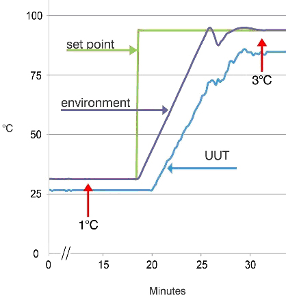 Figure 6. Example of heat loss due to insufficient air flow. In this case, the UUT never reaches its set points.