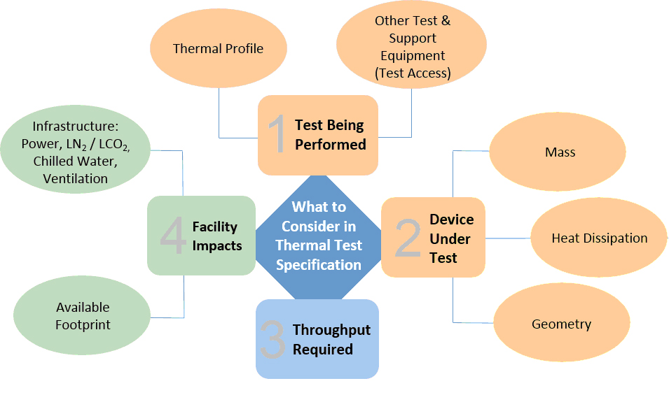 Figure 2. Four main factors influence the optimal test environment. Configuring a controlled temperature environment depends on how you manage four primary areas: test requirements, devices being tested, throughput, and facility infrastructure.