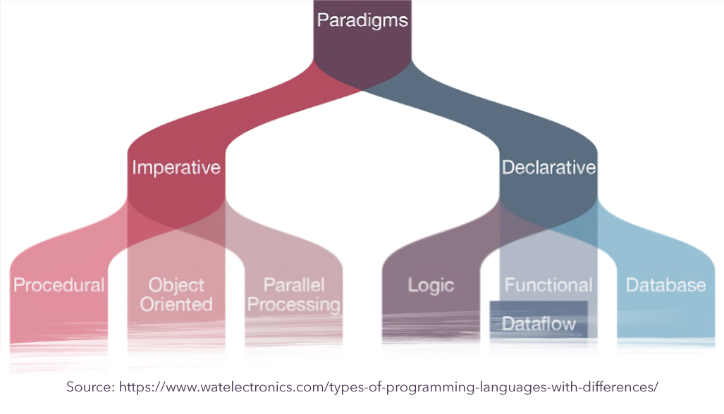 5 Programming Paradigms You Should Know About