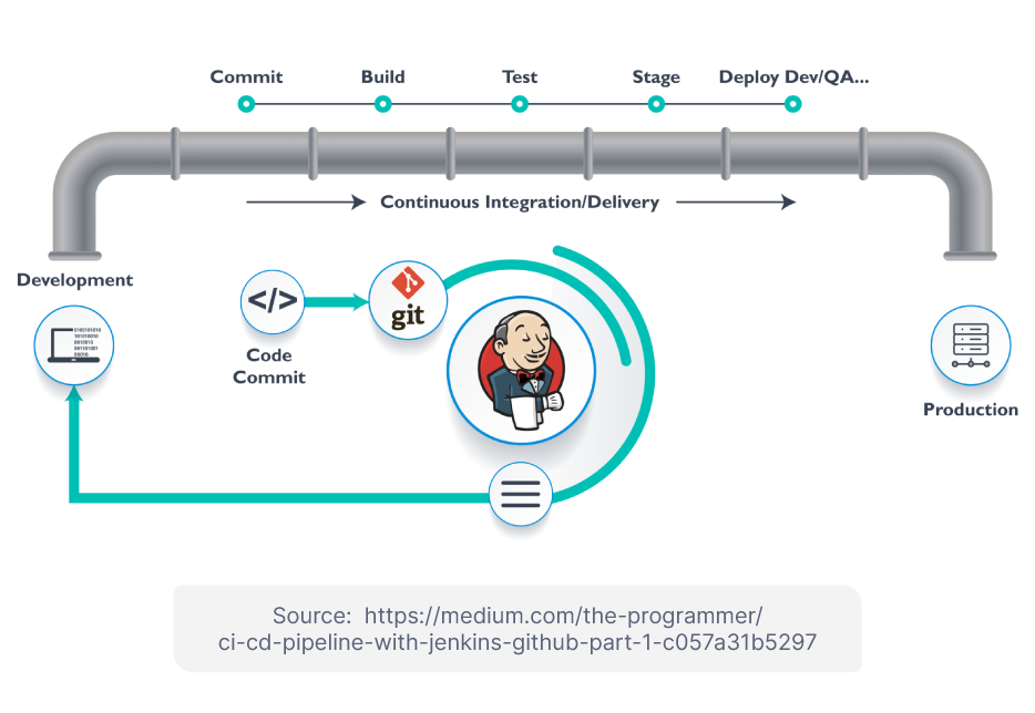 What is Jenkins and Why Should You Use It?