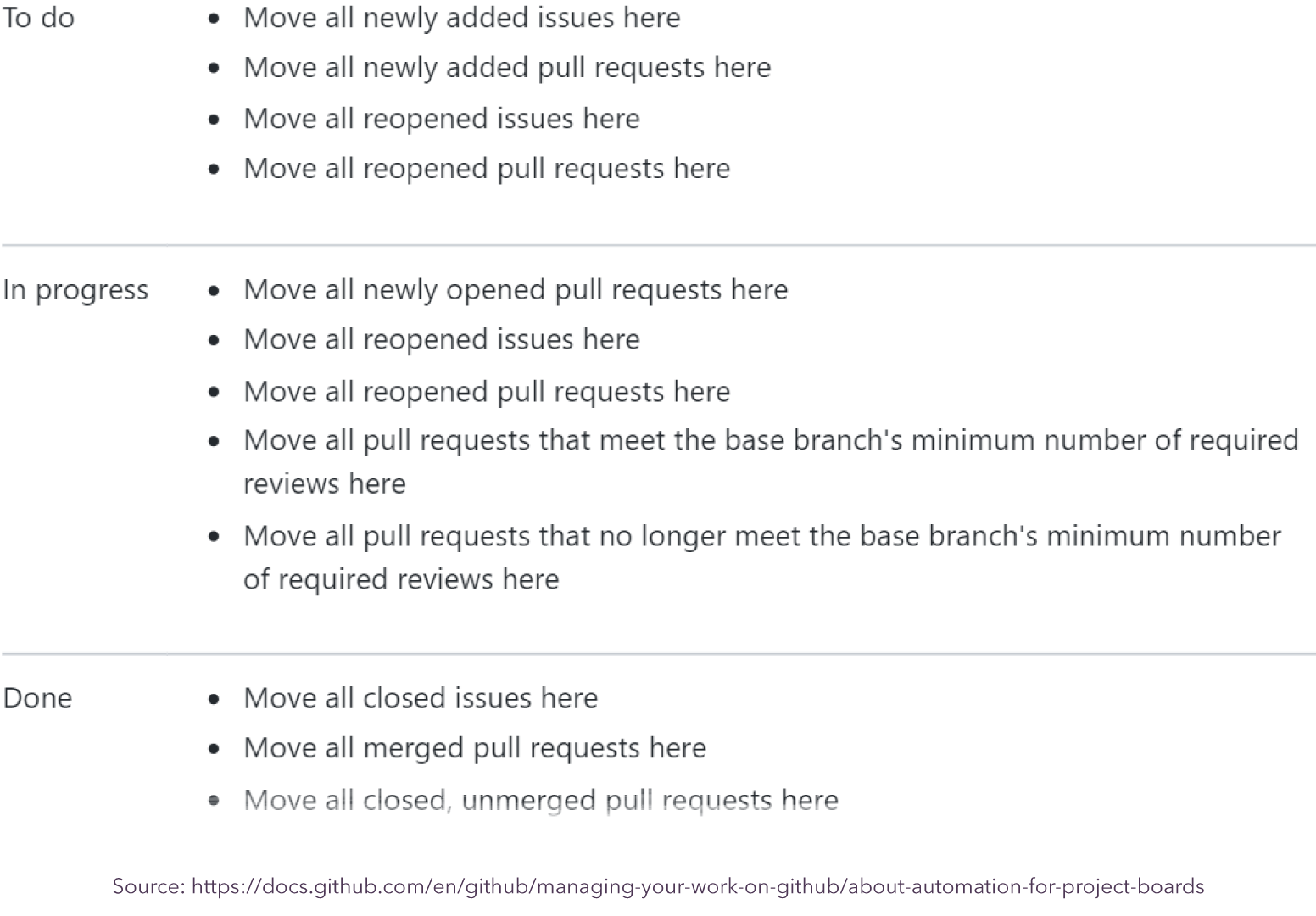A Quick Guide to Using GitHub For Project Management