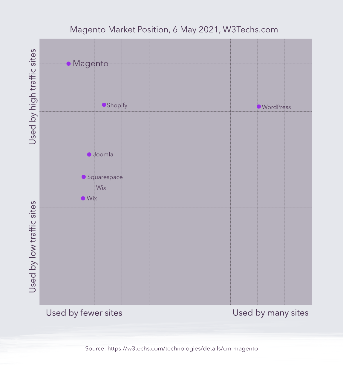 6 Reasons Why Magento Might Work For Your E-Commerce Site