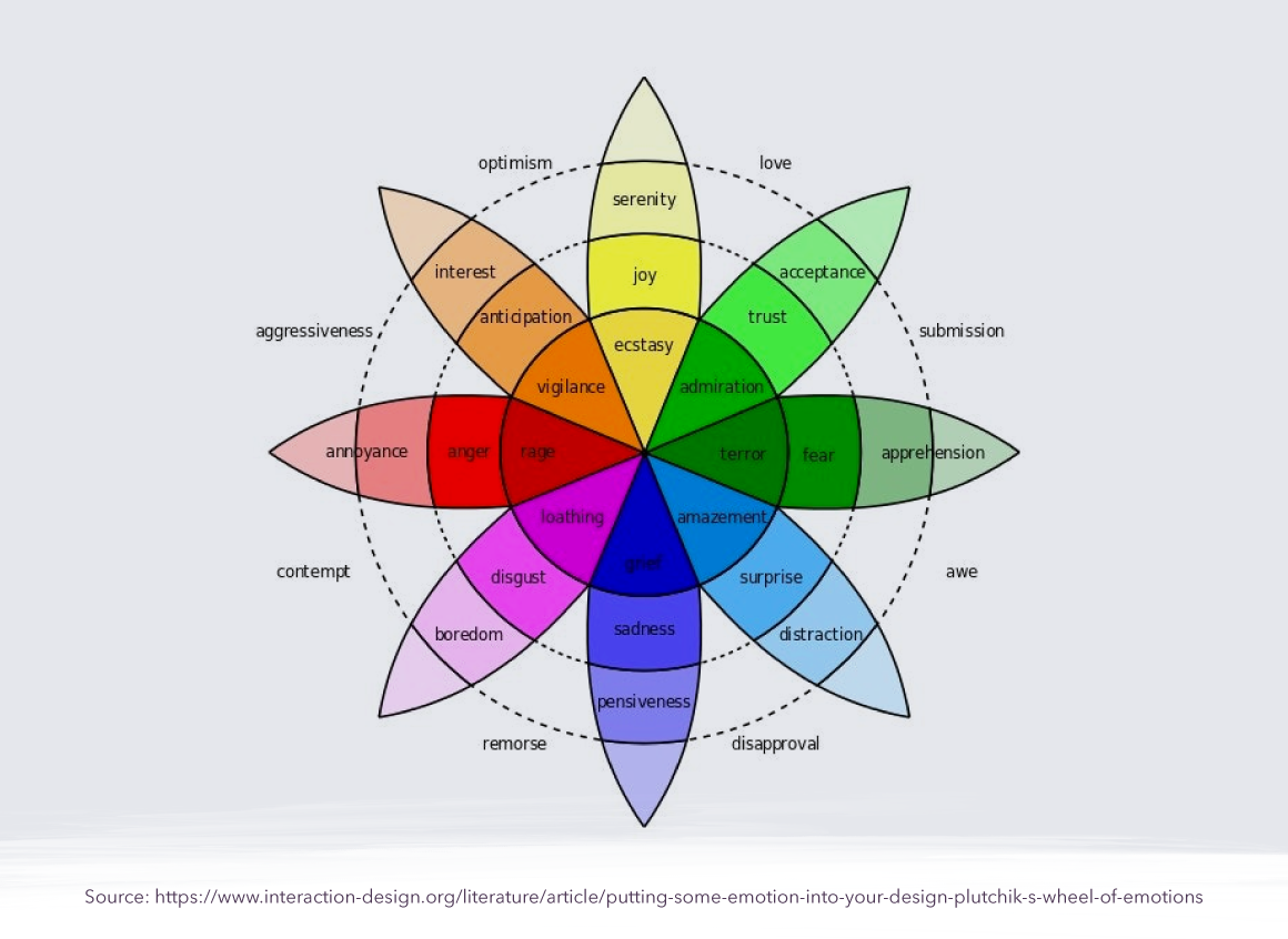 5 Best Practices for UX/UI Design
