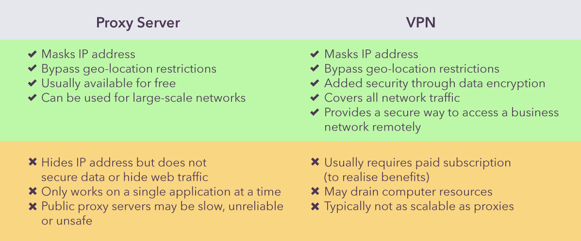 Proxy or VPN: Which Should You Choose And Why?