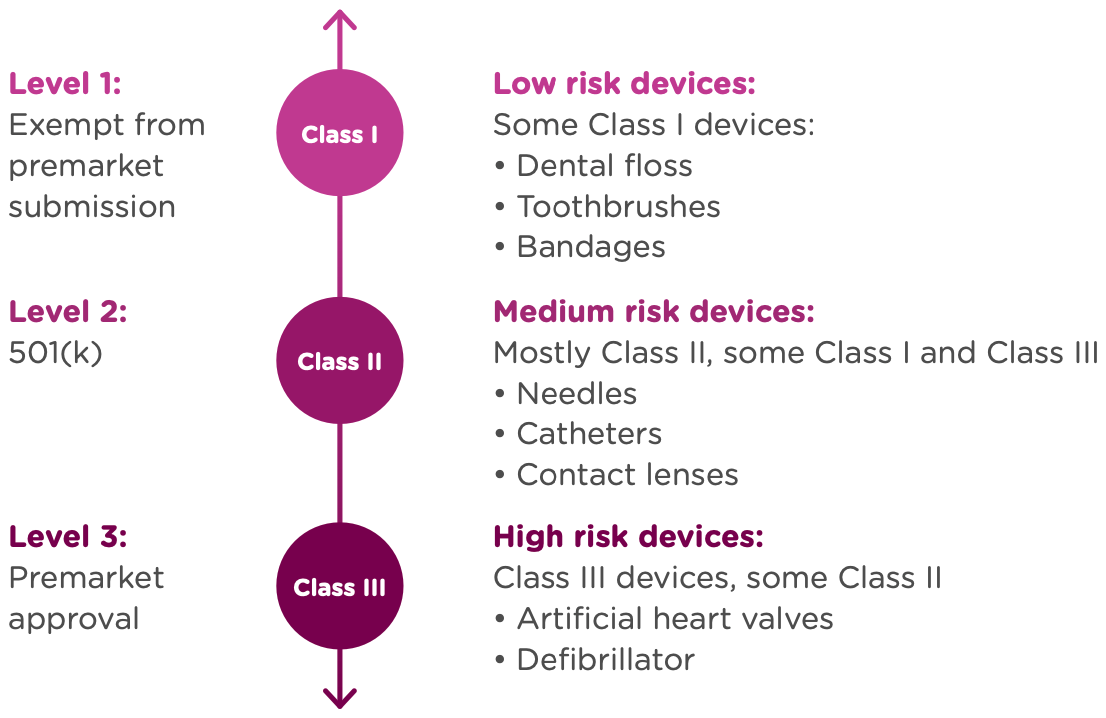 Medical Device Risk Profile