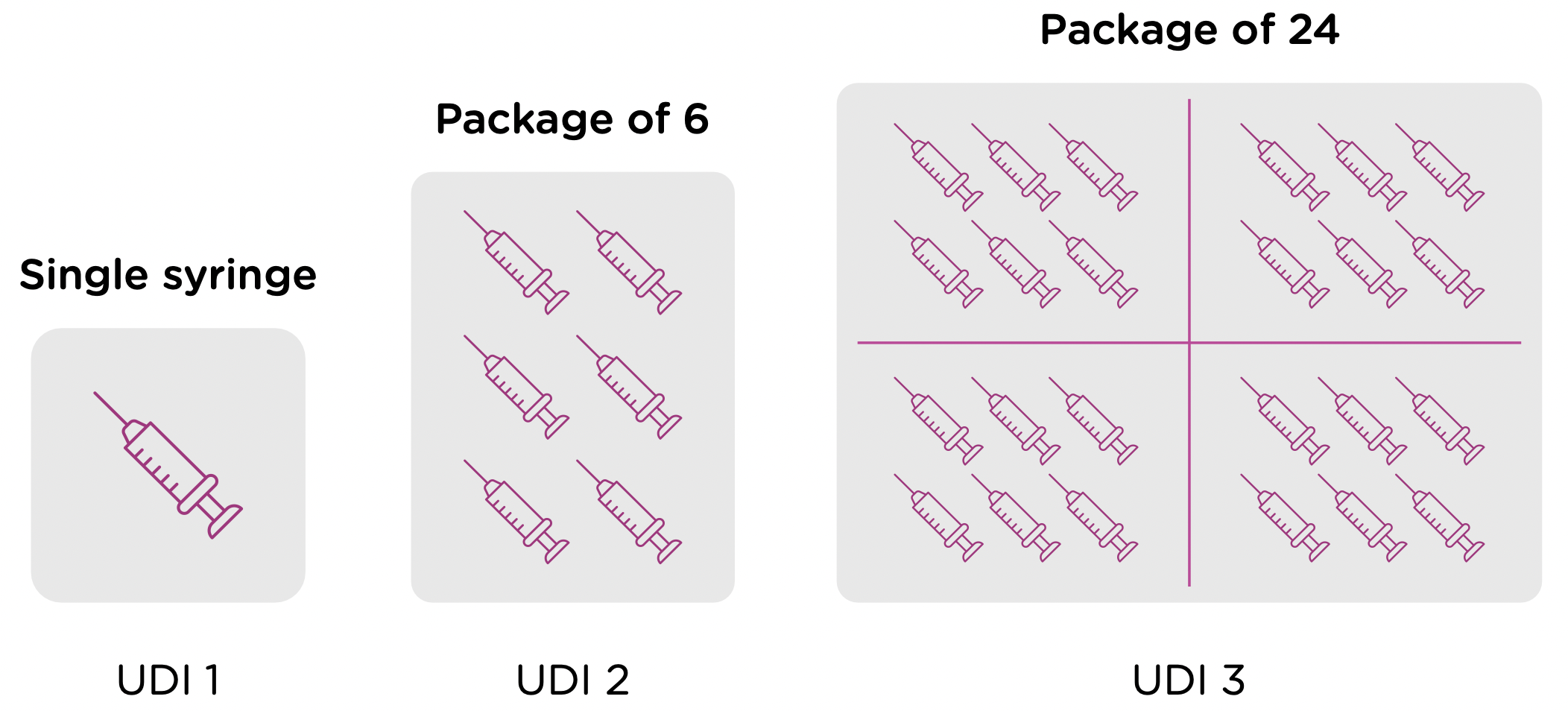 Packaging Levels Example - Oral Syringe