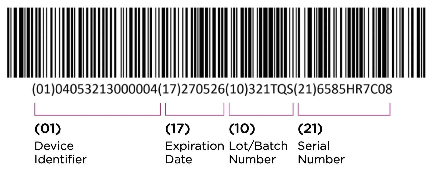 UDI Code Details