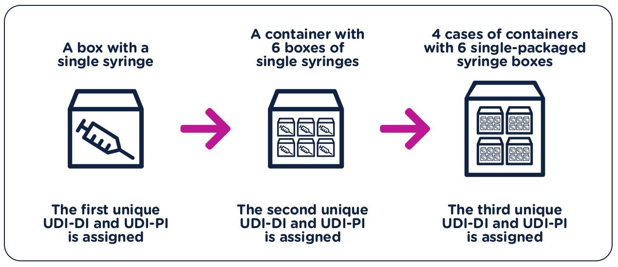 Packaging UDI example