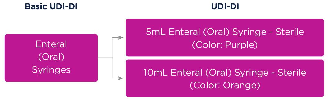 UDI-DI Enteral Syringe Example