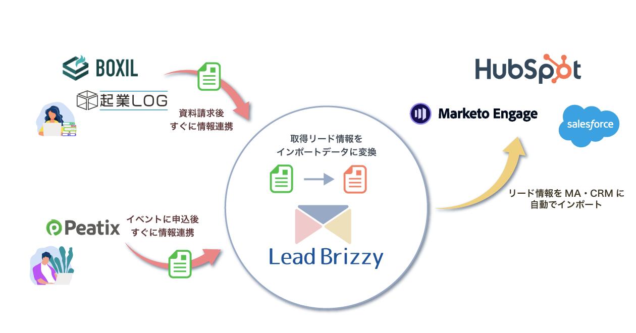 LeadBrizzy概要イメージ