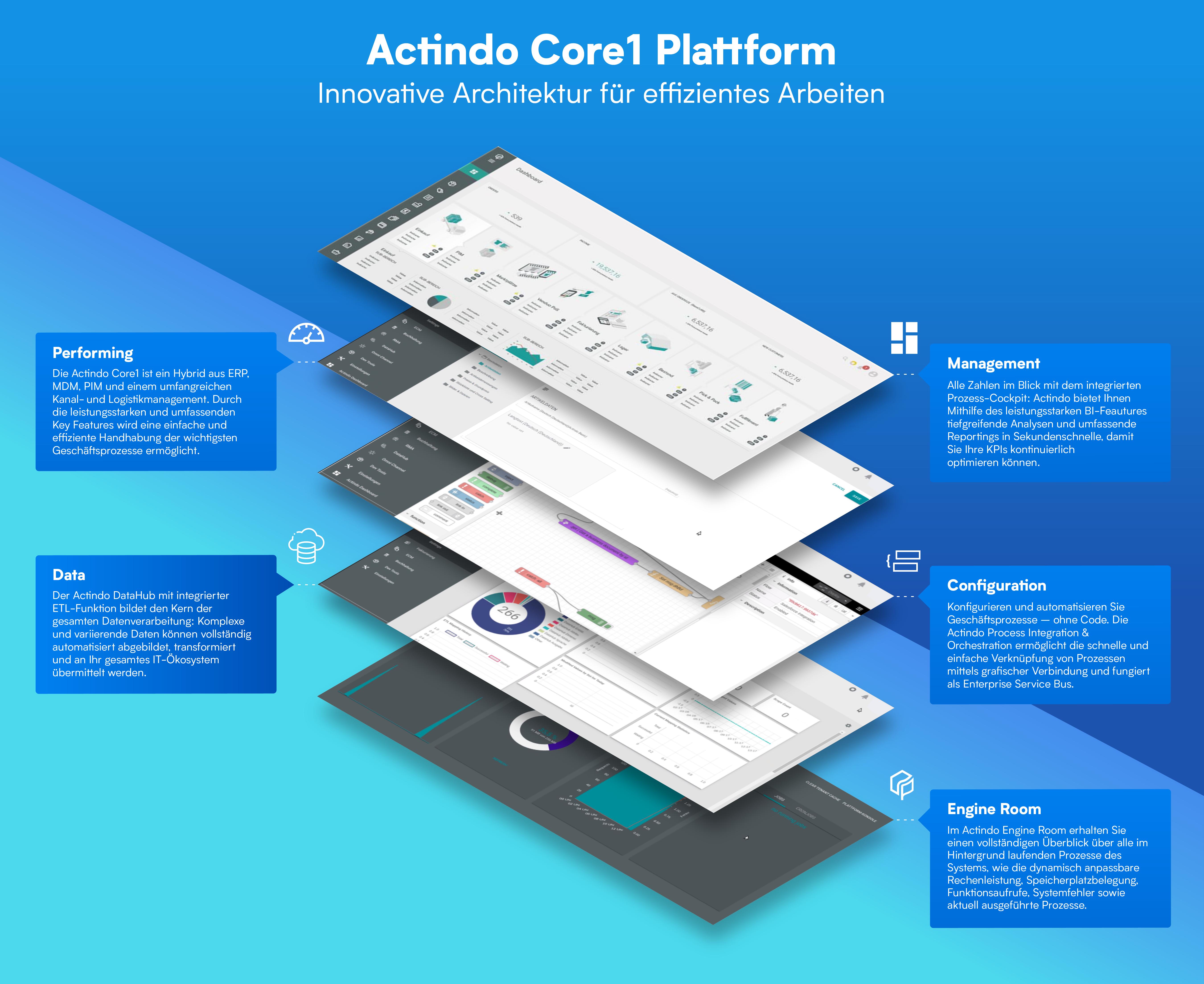 Actindo_Core_Values_20200308