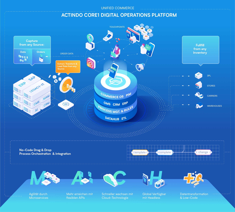 Actindo Core1 Digital Operations Platform-MACH+