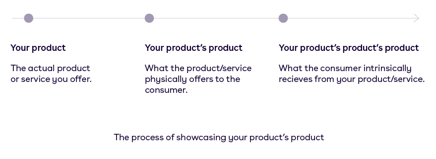 Products product
